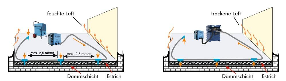 Estrichtrocknung Grafik